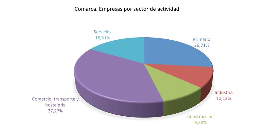 La actividad económica - FEDESIBA